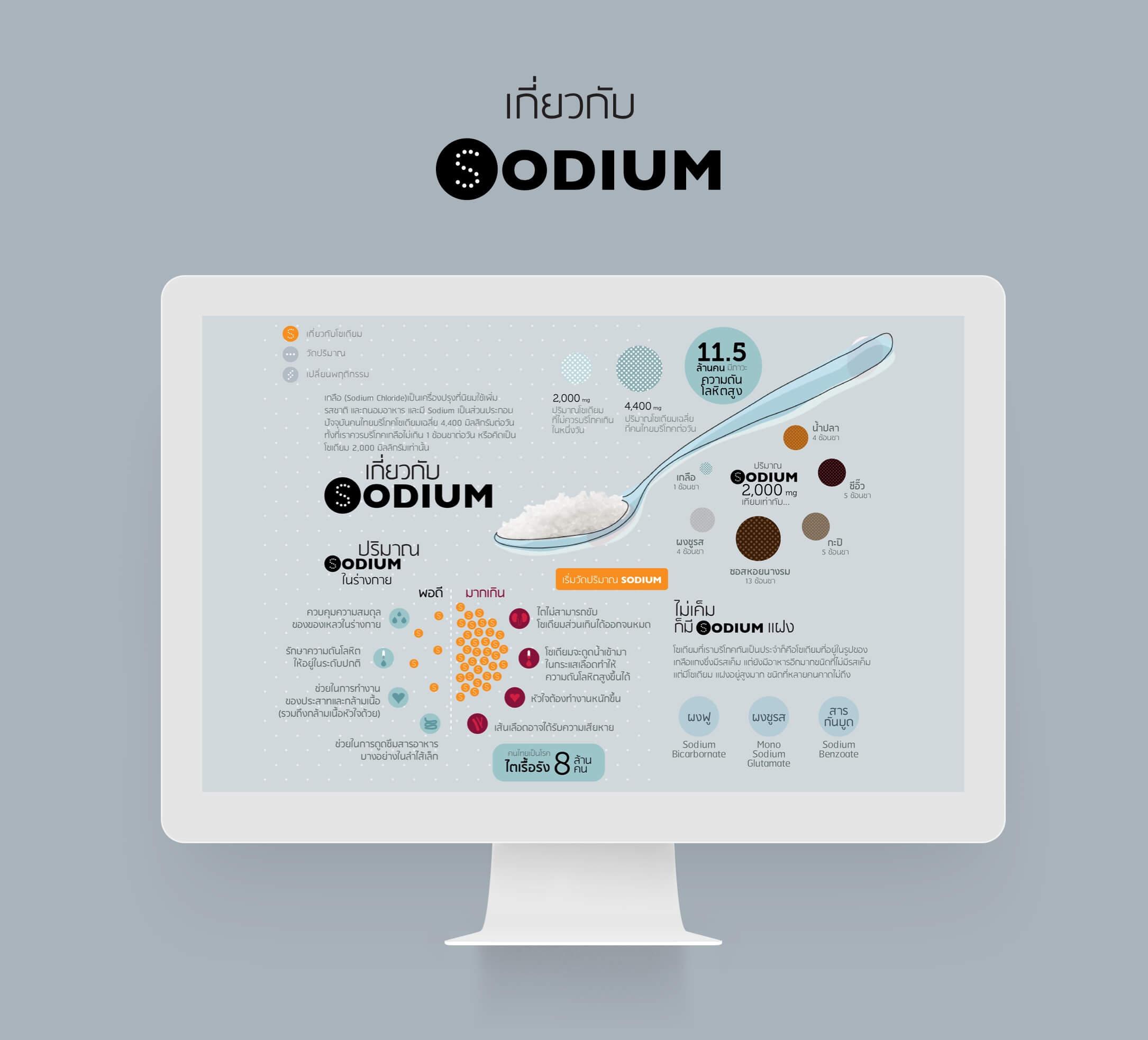 Interactive Infographic อาหารซ่อนเค็ม